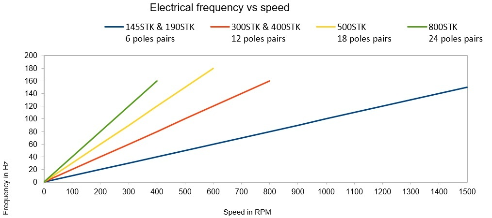 alternator driven electrical frequency vs speed