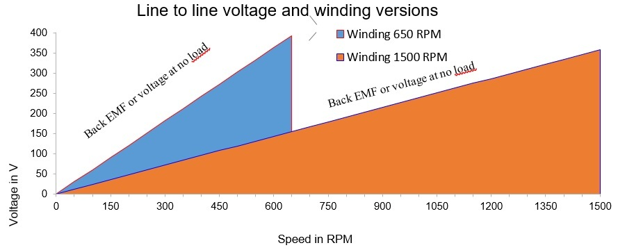 line to line voltage winding versions
