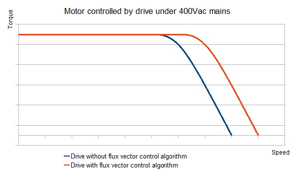 Motor-controlled by drive under 400 vac mains: drive without - with flux vector control algorithm