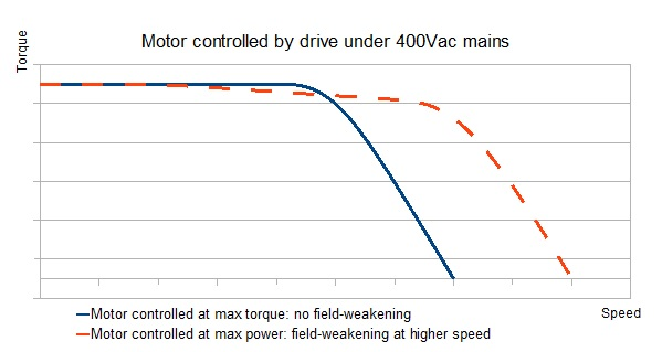 Motor controlled by drive at max torque - max power